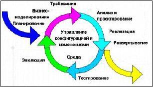 Рисунок 1. Итерационный жизненный цикл программного продукта