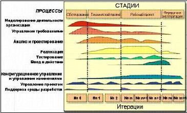 Рисунок 2. Процессы, стадии и итерации в RUP