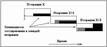 Рисунок 3. Пример тестируемых компонент на различных итерациях