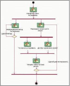 Рисунок 4. Цикл тестирования