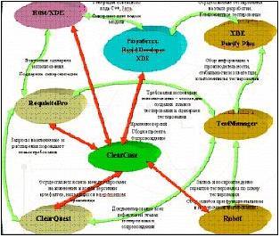 Рисунок 5. Интеграция средств Rational