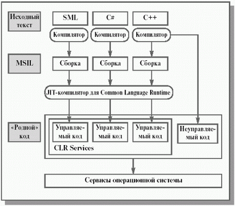 Схема виконання CLR