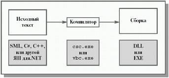 Схема компіляції Common Language Runtime