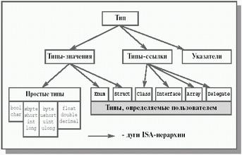 Універсальна система типізації