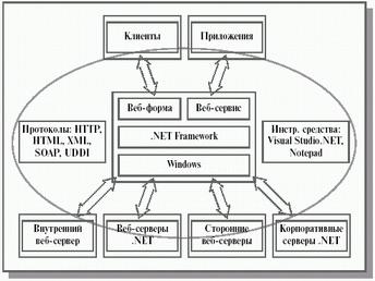Веб-сервери в. NET.