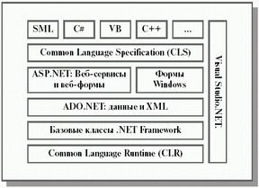 Архітектура .NET