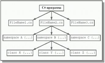 Структура програми на мові C#