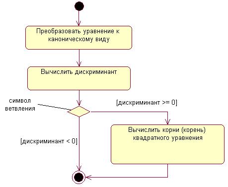 Uml 25 diagrams taxonomy
